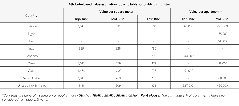 Buildings Value Estimation